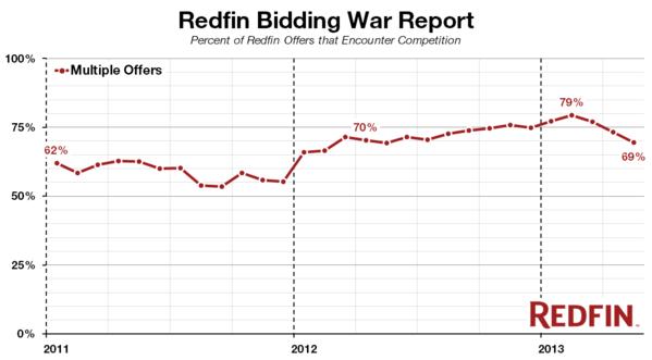 bidding report