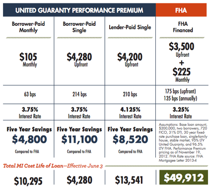 mortgage insurance comparison