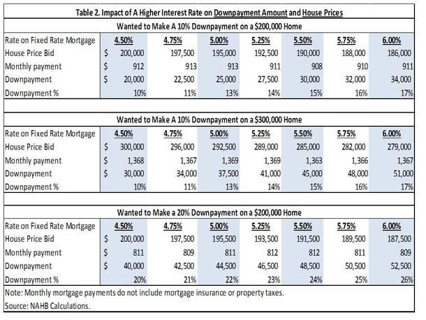 home price impact