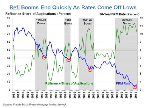 rates vs refis