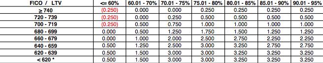 pricing adjustments based on credit score