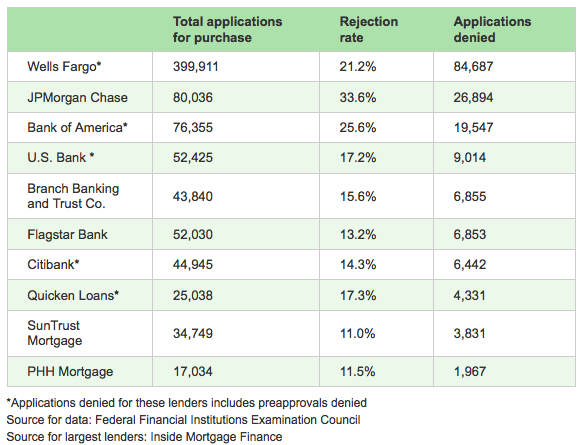 list of mortgage denials by lender