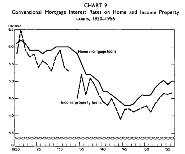 early 1900s mortgage rates