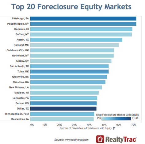 foreclosure equity