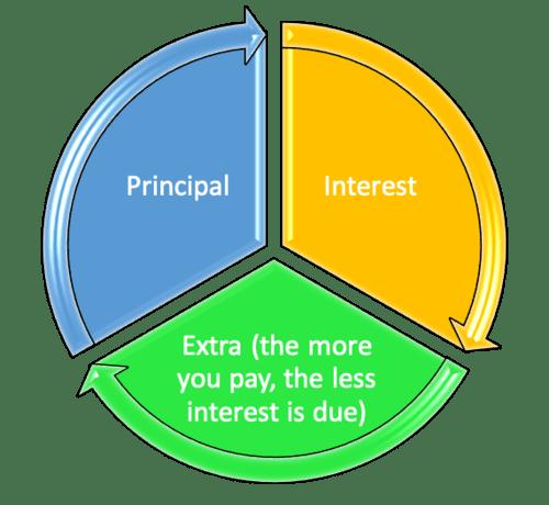 payment composition
