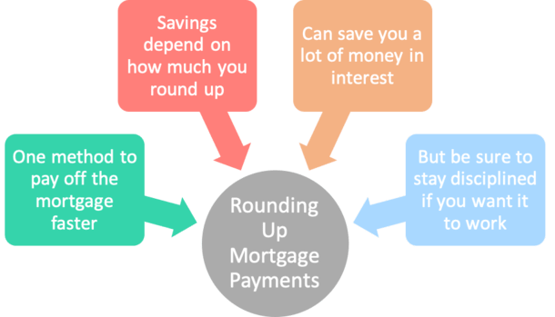 rounding up mortgage payments