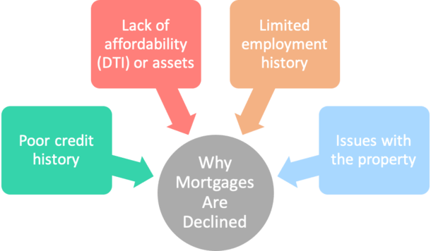 why mortgages declined