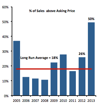percent of sales above list