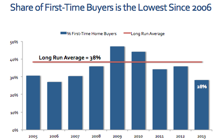 first-time buyers share