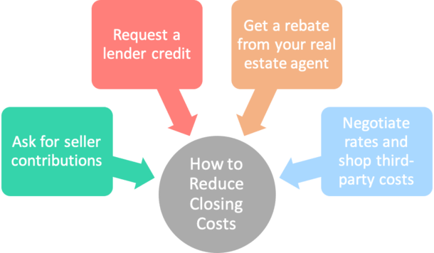 reduce closing costs