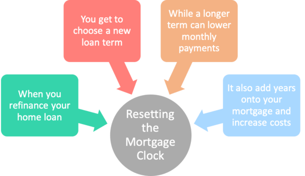 reset mortgage