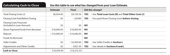 closing cost changes