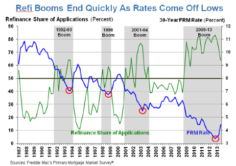 refi booms throughout history