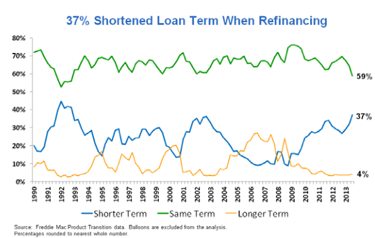 refinance loan term chart