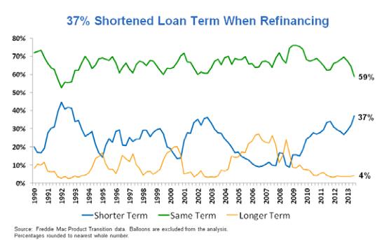 refinance loan term chart