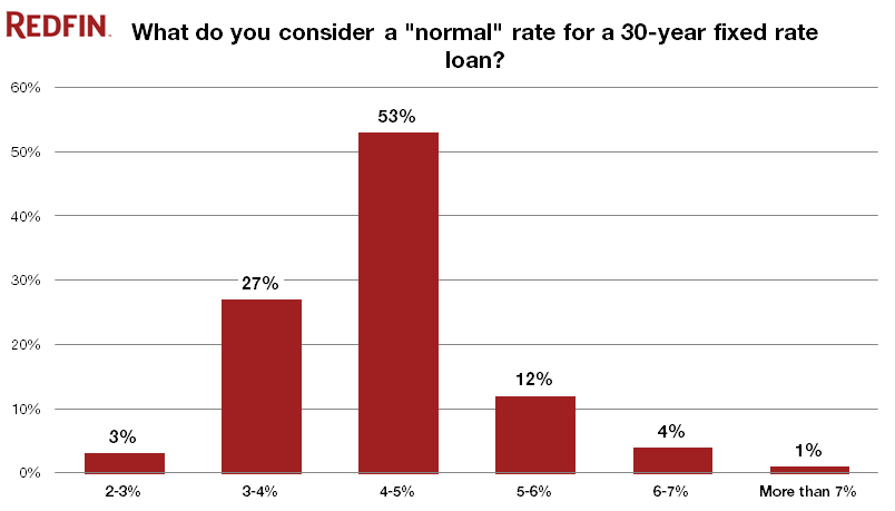 normal mortgage rates