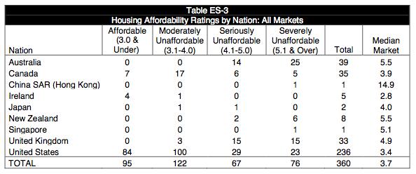 affordability ratings