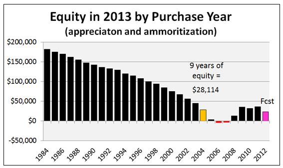 equity by year