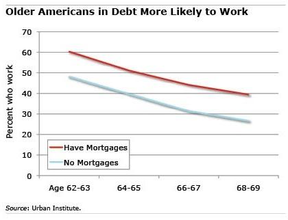 mortgage vs retirement