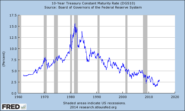 10-year yield graph