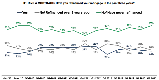 have you refinanced