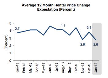 home price change