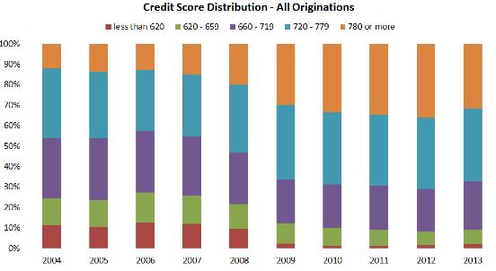credit score distribution