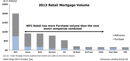 WF retail volume