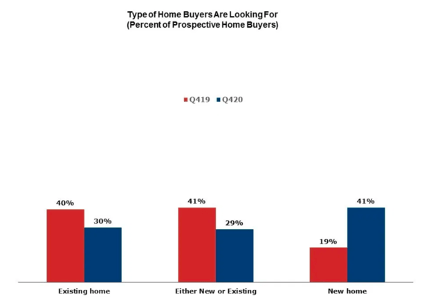 types of home buyers