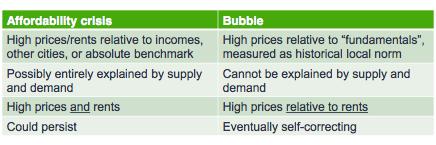 bubble or no