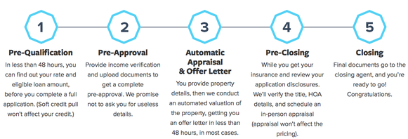 Peer-to-Peer Lender SoFi Now Offering Mortgages to Smart People | The Truth About Mortgage