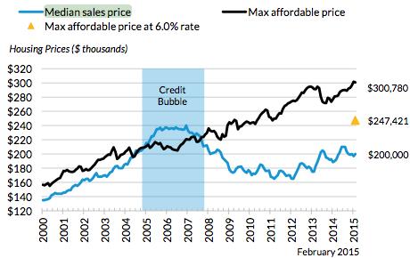 affordability history