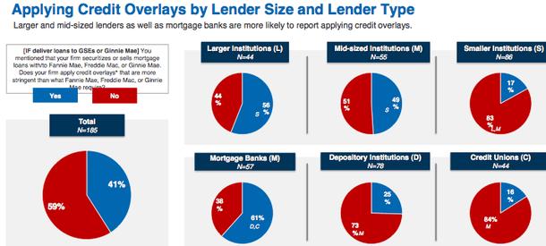 lender type