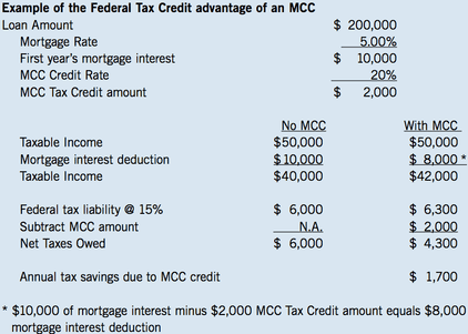 A Mortgage Credit Certificate Can Save You Money on Mortgage ...