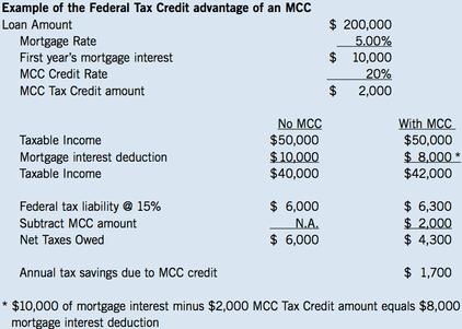 MCC example