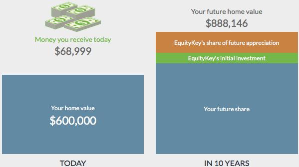 equitykey