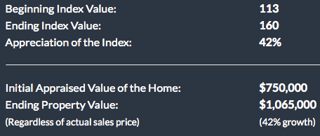 index value