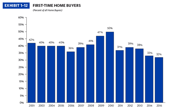 first home buyer share