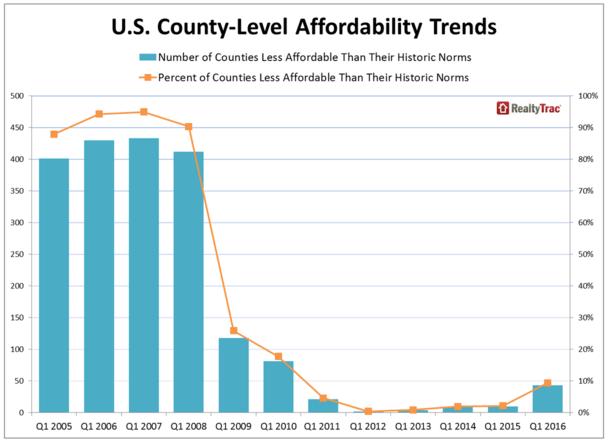 afford chart