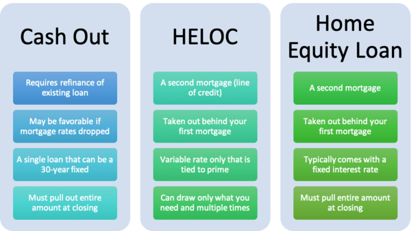 heloc vs home equity loan