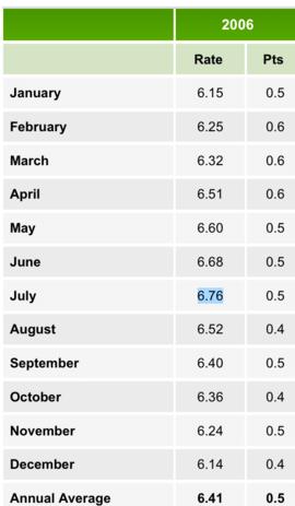 2006 rates