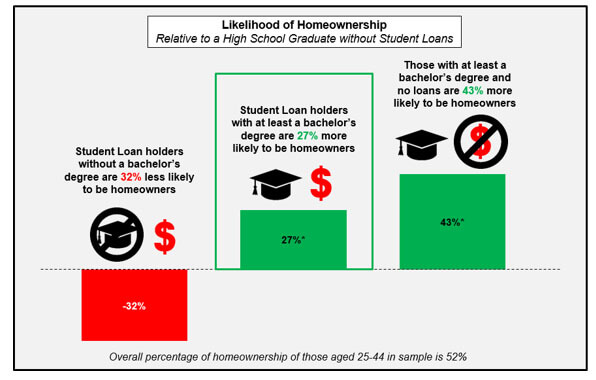 student loan homeowners