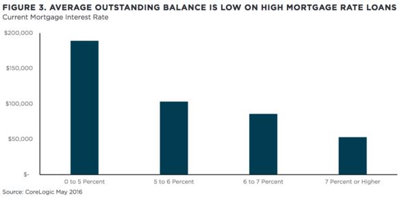 average balance