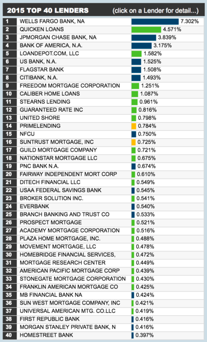 Check Out The Top 40 Mortgage Lenders In 2015