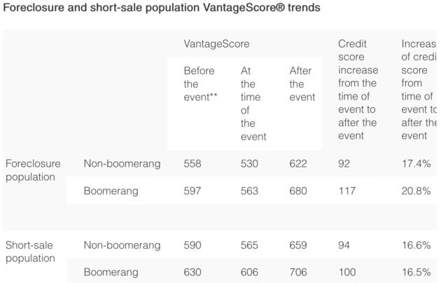 credit trends