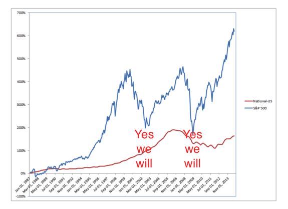 stock market vs home prices