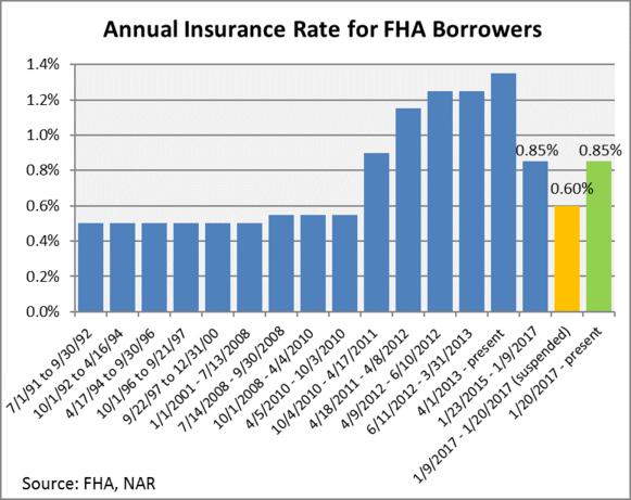 FHA mip chart