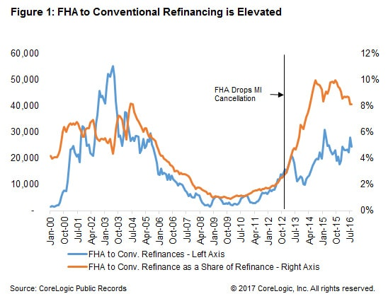 fha to conventional refi