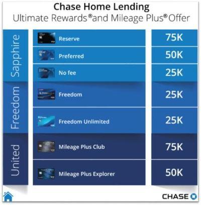 Chase mortgage bonus