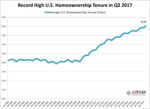 homeowner tenure